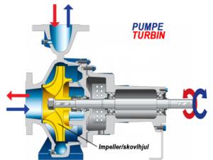 pumpe vs turbin illustrasjon